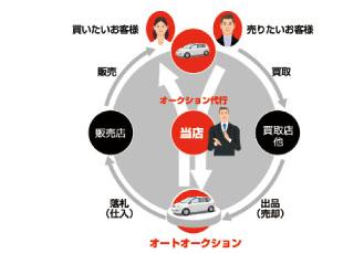 車の新しい買い方
