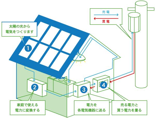 太陽光電力売買の流れ